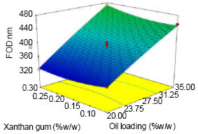Image for - Effects of Two Emulsifiers on Yield and Storage of Flaxseed Oil Powder by Response Surface Methodology