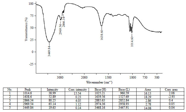 Image for - Identification of Bioactive Peptides in Mussel Species of Kanyakumari Coast