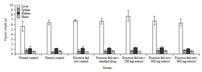 Image for - Effect of Balanites aegyptiaca Fruit-pericarp Extract on Fructose Induced Hyperglycemia and Hyperlipidemia in Rats