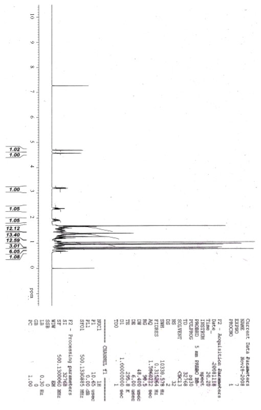Image for - Isolation and Aphrodisiac Screening of the Fruits of Durio zibenthinus    Linn.
