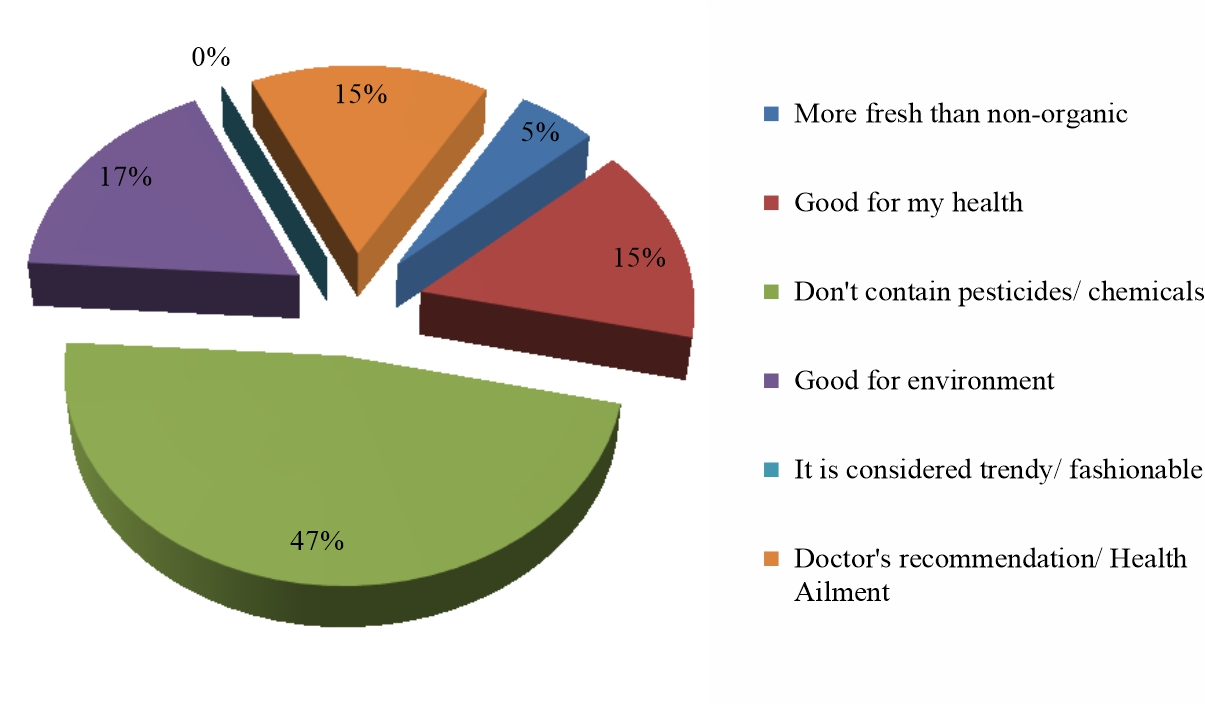Image for - Demand Assessments of Organic Products and Consumers Willingness to Pay For Organic Food Products